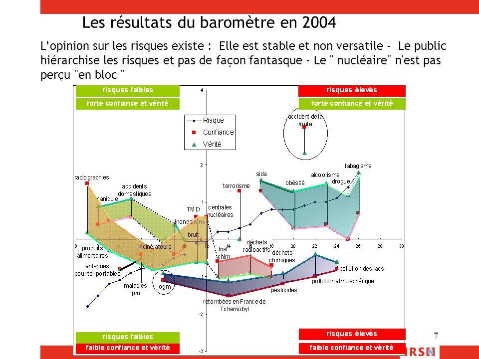 18 Quelques résultats du baromètre de 2005 (en cours de traitement) Avez vous entendu parler du débat sur les déchets nucléaires : oui 22% Certains déchets radioactifs resteront dangereux pendant des milliers voire des millions d'années.