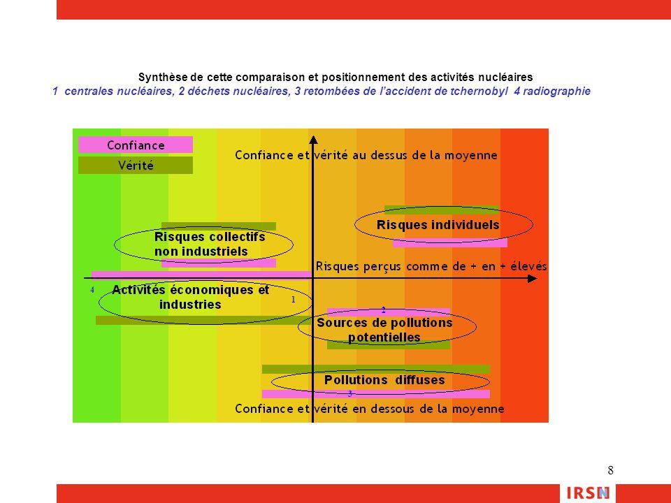 8 1 2 3 4 Synthèse de cette comparaison et positionnement des activités nucléaires 1 centrales nucléaires, 2 déchets nucléaires, 3 retombées de l'acci