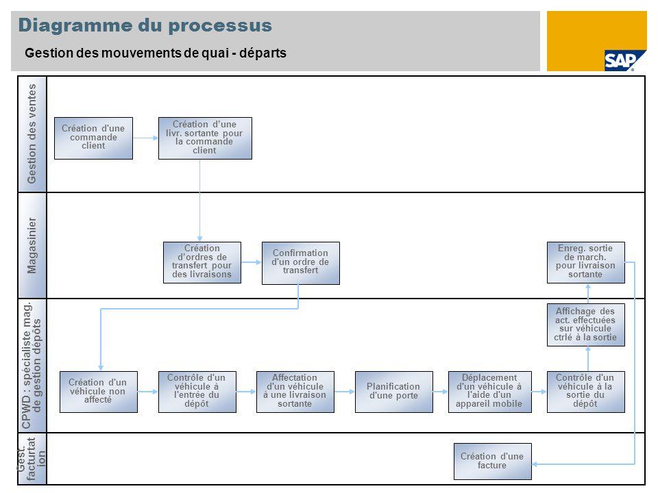 Magasinier CPWD : spécialiste mag. de gestion dépôts Gestion des ventes Création d'un véhicule non affecté Confirmation d'un ordre de transfert Contrô