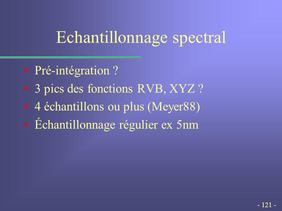 - 121 - Echantillonnage spectral Pré-intégration .