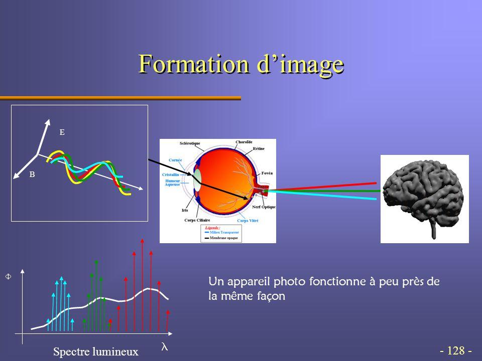 - 128 - Formation d'image  Spectre lumineux E B Un appareil photo fonctionne à peu près de la même façon