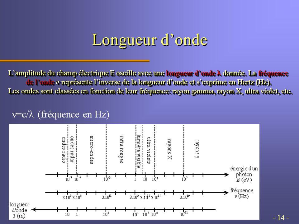 - 14 - Longueur d'onde L'amplitude du champ électrique E oscille avec une longueur d'onde donnée.
