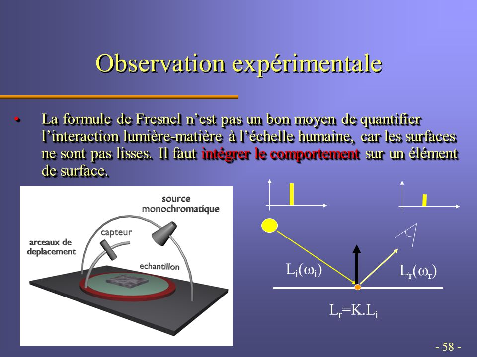 - 58 - Observation expérimentale La formule de Fresnel n'est pas un bon moyen de quantifier l'interaction lumière-matière à l'échelle humaine, car les surfaces ne sont pas lisses.