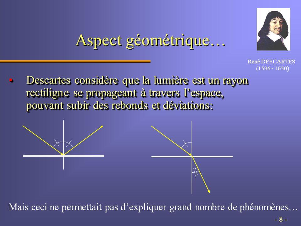 - 8 - Aspect géométrique… Descartes considère que la lumière est un rayon rectiligne se propageant à travers l'espace, pouvant subir des rebonds et déviations:Descartes considère que la lumière est un rayon rectiligne se propageant à travers l'espace, pouvant subir des rebonds et déviations: Mais ceci ne permettait pas d'expliquer grand nombre de phénomènes… René DESCARTES (1596 - 1650)