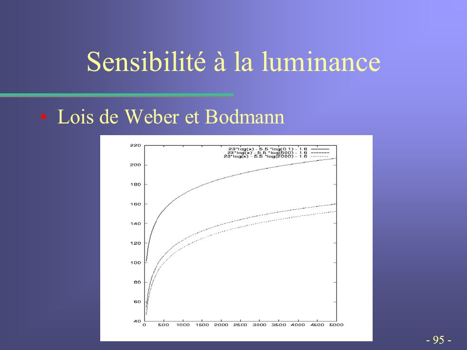 - 95 - Sensibilité à la luminance Lois de Weber et Bodmann