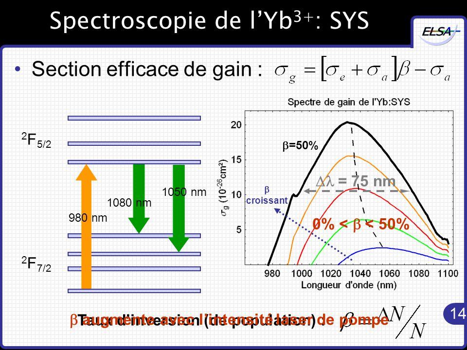 14  = 75 nm Spectroscopie de l'Yb 3+ : SYS Section efficace de gain : 2 F 5/2 2 F 7/2 1080 nm 1050 nm 980 nm  croissant  =50% Taux d'inversion (de population) :  augmente avec l'intensité laser de pompe 0% <  < 50%