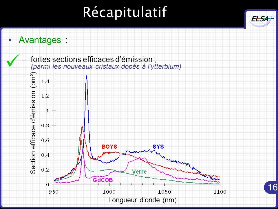 16 Récapitulatif Avantages : –fortes sections efficaces d'émission ; (parmi les nouveaux cristaux dopés à l'ytterbium) Longueur d'onde (nm) Section efficace d'émission (pm²)