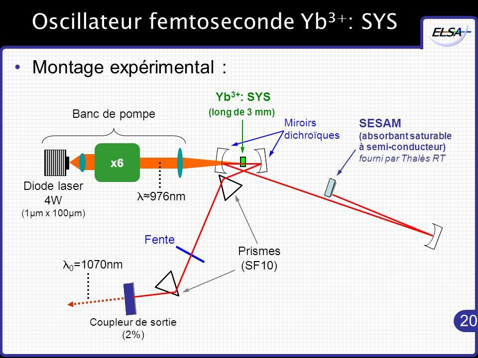 20 Oscillateur femtoseconde Yb 3+ : SYS Montage expérimental : Yb 3+ : SYS (long de 3 mm) Miroirs dichroïques Prismes (SF10) Coupleur de sortie (2%) Fente SESAM (absorbant saturable à semi-conducteur) fourni par Thalès RT x6 Banc de pompe Diode laser 4W (1µm x 100µm) ≈976nm 0 =1070nm