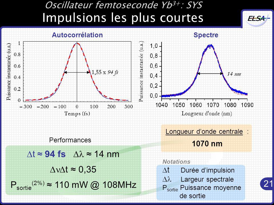 21 Oscillateur femtoseconde Yb 3+ : SYS Impulsions les plus courtes  t ≈ 94 fs  ≈ 14 nm  t ≈ 0,35 P sortie (2%) ≈ 110 mW @ 108MHz Performances Longueur d'onde centrale : 1070 nm Notations  t Durée d'impulsion  Largeur spectrale P sortie Puissance moyenne de sortie AutocorrélationSpectre