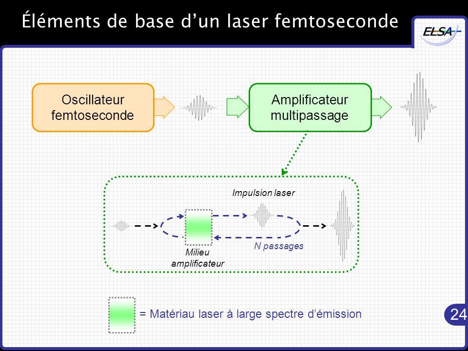 24 Éléments de base d'un laser femtoseconde Oscillateur femtoseconde Amplificateur multipassage = Matériau laser à large spectre d'émission Milieu amplificateur Impulsion laser N passages