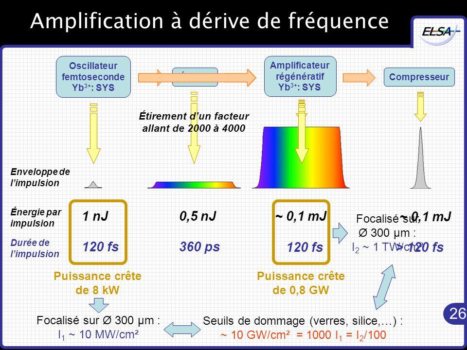 26 Amplification à dérive de fréquence Oscillateur femtoseconde Yb 3+ : SYS 1 nJ Énergie par impulsion Enveloppe de l'impulsion 120 fs Durée de l'impulsion Compresseur > 120 fs ~ 0,1 mJ Amplificateur régénératif Yb 3+ : SYS ~ 0,1 mJ Puissance crête de 8 kW Focalisé sur Ø 300 µm : I 1 ~ 10 MW/cm² Étireur 0,5 nJ 360 ps Étirement d'un facteur allant de 2000 à 4000 Puissance crête de 0,8 GW 120 fs Focalisé sur Ø 300 µm : I 2 ~ 1 TW/cm² Seuils de dommage (verres, silice,…) : ~ 10 GW/cm² = 1000 I 1 = I 2 /100