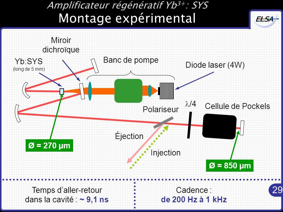 29 Yb:SYS (long de 5 mm) Banc de pompe Miroir dichroïque Diode laser (4W) /4 Polariseur Éjection Injection Cellule de Pockels Amplificateur régénératif Yb 3+ : SYS Montage expérimental Ø = 270 µm Ø = 850 µm Temps d'aller-retour dans la cavité : ~ 9,1 ns Cadence : de 200 Hz à 1 kHz