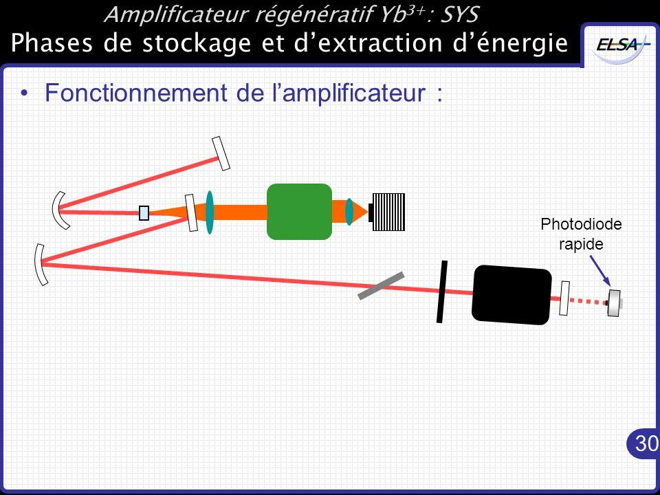 30 Photodiode rapide Amplificateur régénératif Yb 3+ : SYS Phases de stockage et d'extraction d'énergie Fonctionnement de l'amplificateur :