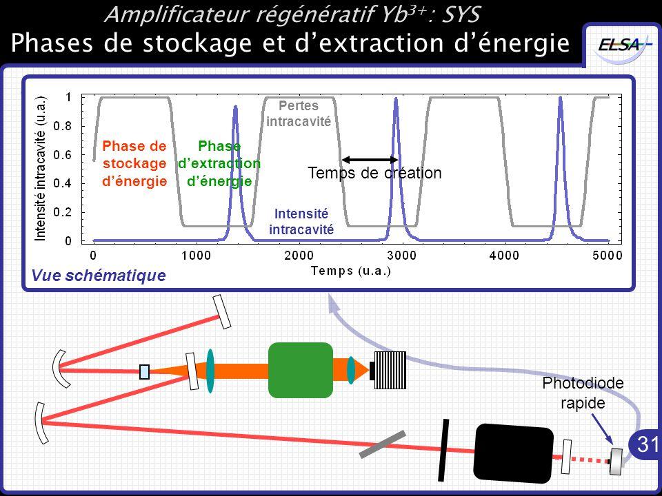 31 Amplificateur régénératif Yb 3+ : SYS Phases de stockage et d'extraction d'énergie Fonctionnement de l'amplificateur : Photodiode rapide Phase de stockage d'énergie Phase d'extraction d'énergie Vue schématique Pertes intracavité Intensité intracavité Temps de création