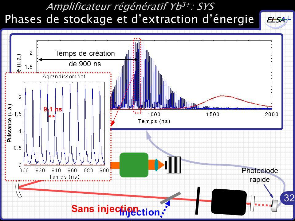 32 Amplificateur régénératif Yb 3+ : SYS Phases de stockage et d'extraction d'énergie Fonctionnement de l'amplificateur : Photodiode rapide Temps de création de 1,6 µs Résultats expérimentaux Temps de création de 900 ns 9,1 ns Injection Sans injection