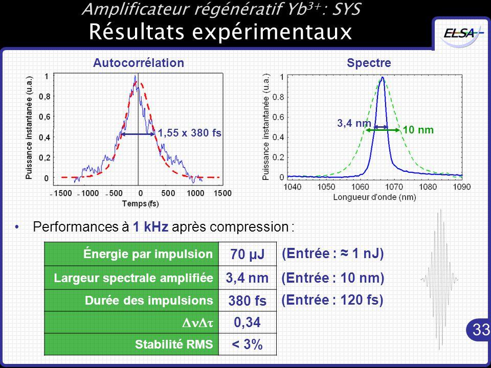 33 Amplificateur régénératif Yb 3+ : SYS Résultats expérimentaux Énergie par impulsion 70 µJ Largeur spectrale amplifiée 3,4 nm Durée des impulsions 380 fs  0,34 Stabilité RMS < 3% Performances à 1 kHz après compression : (Entrée : ≈ 1 nJ) (Entrée : 10 nm) (Entrée : 120 fs) AutocorrélationSpectre 1,55 x 380 fs 3,4 nm 10 nm