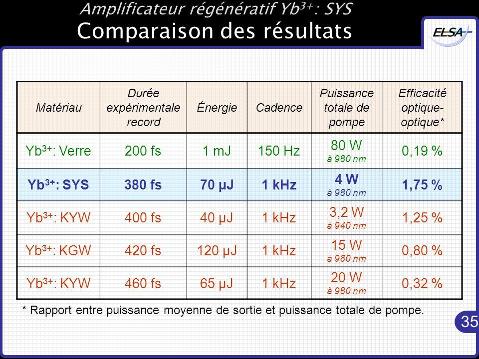 35 Amplificateur régénératif Yb 3+ : SYS Comparaison des résultats Matériau Durée expérimentale record ÉnergieCadence Puissance totale de pompe Efficacité optique- optique* Yb 3+ : Verre200 fs1 mJ150 Hz 80 W à 980 nm 0,19 % Yb 3+ : SYS380 fs70 µJ1 kHz 4 W à 980 nm 1,75 % Yb 3+ : KYW400 fs40 µJ1 kHz 3,2 W à 940 nm 1,25 % Yb 3+ : KGW420 fs120 µJ1 kHz 15 W à 980 nm 0,80 % Yb 3+ : KYW460 fs65 µJ1 kHz 20 W à 980 nm 0,32 % * Rapport entre puissance moyenne de sortie et puissance totale de pompe.