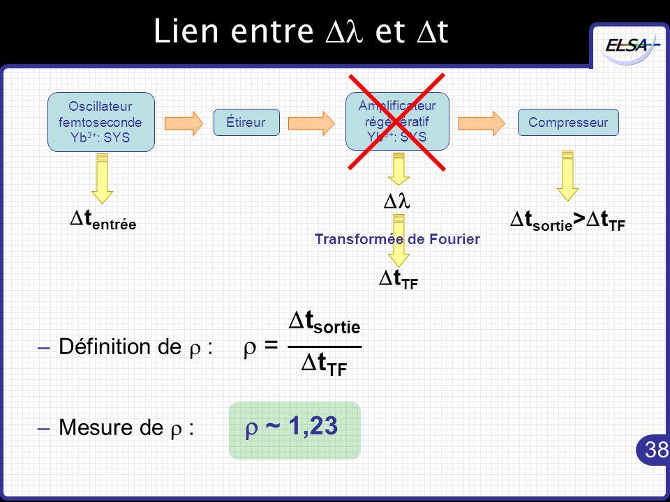38 Lien entre  et  t –Définition de  : –Mesure de  : Oscillateur femtoseconde Yb 3+ : SYS Compresseur Amplificateur régénératif Yb 3+ : SYS Étireur  t entrée  t sortie >  t TF   t TF Transformée de Fourier  ~ 1,23  =  t sortie  t TF
