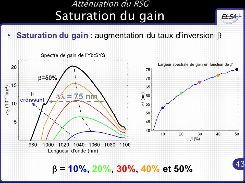 43 Atténuation du RSG Saturation du gain Saturation du gain : augmentation du taux d'inversion   = 75 nm  croissant  =50%  = 10%, 20%, 30%, 40% et 50%