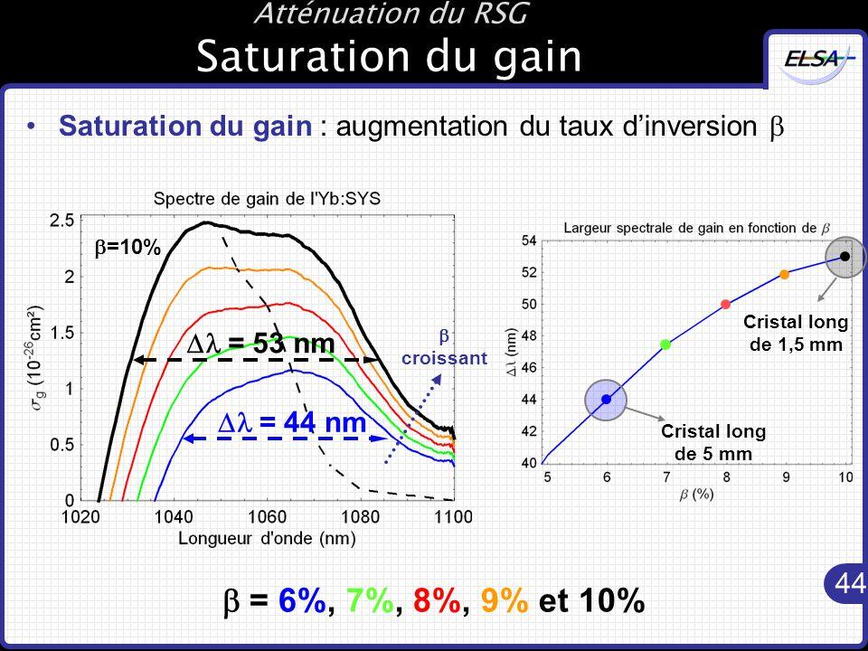 44 Atténuation du RSG Saturation du gain Saturation du gain : augmentation du taux d'inversion   croissant  =10%  = 6%, 7%, 8%, 9% et 10%  = 53 nm Cristal long de 1,5 mm Cristal long de 5 mm  = 44 nm