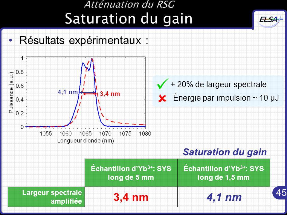 45 Atténuation du RSG Saturation du gain Résultats expérimentaux : Échantillon d'Yb 3+ : SYS long de 5 mm Échantillon d'Yb 3+ : SYS long de 1,5 mm Largeur spectrale amplifiée 3,4 nm4,1 nm Saturation du gain + 20% de largeur spectrale Énergie par impulsion ~ 10 µJ 4,1 nm 3,4 nm