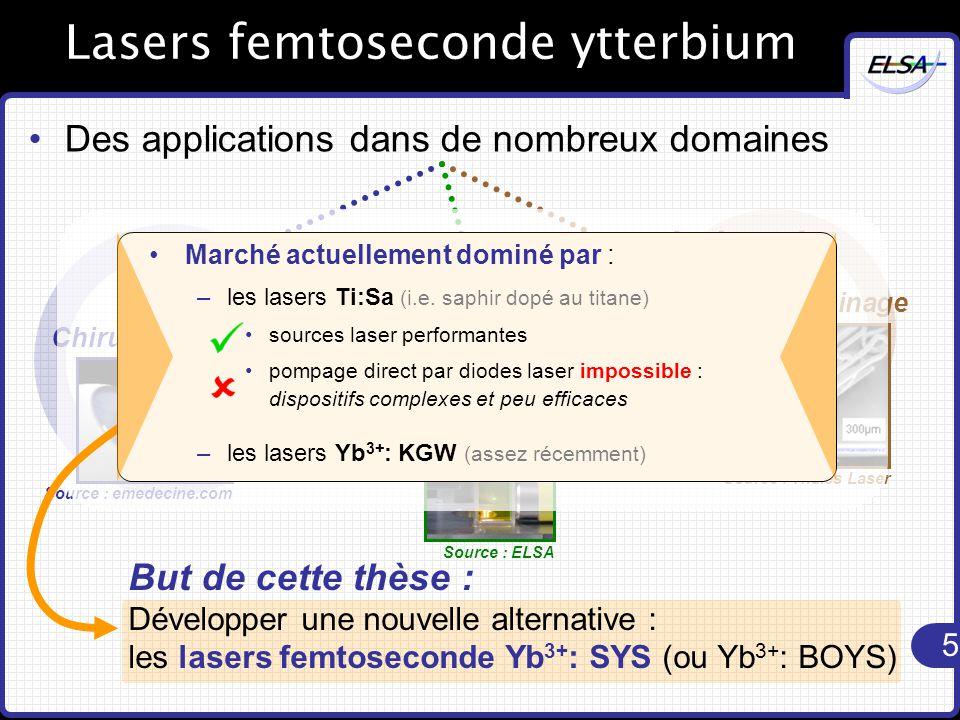 5 Lasers femtoseconde ytterbium Des applications dans de nombreux domaines Chirurgie oculaire Source : emedecine.com Médecine Industrie Micro-usinage Source : Thalès Laser Recherche Source : ELSA Microscopie But de cette thèse : Développer une nouvelle alternative : les lasers femtoseconde Yb 3+ : SYS (ou Yb 3+ : BOYS) Marché actuellement dominé par : –les lasers Ti:Sa (i.e.