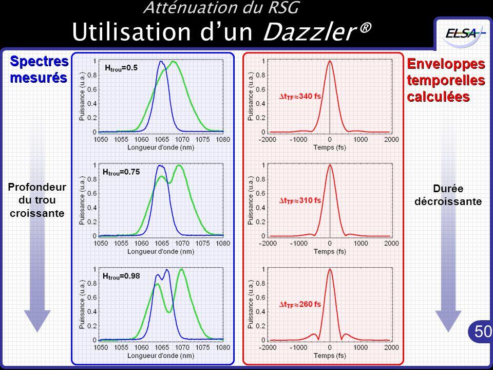 50 Spectres mesurés Enveloppes temporelles calculées Atténuation du RSG Utilisation d'un Dazzler® Profondeur du trou croissante Durée décroissante