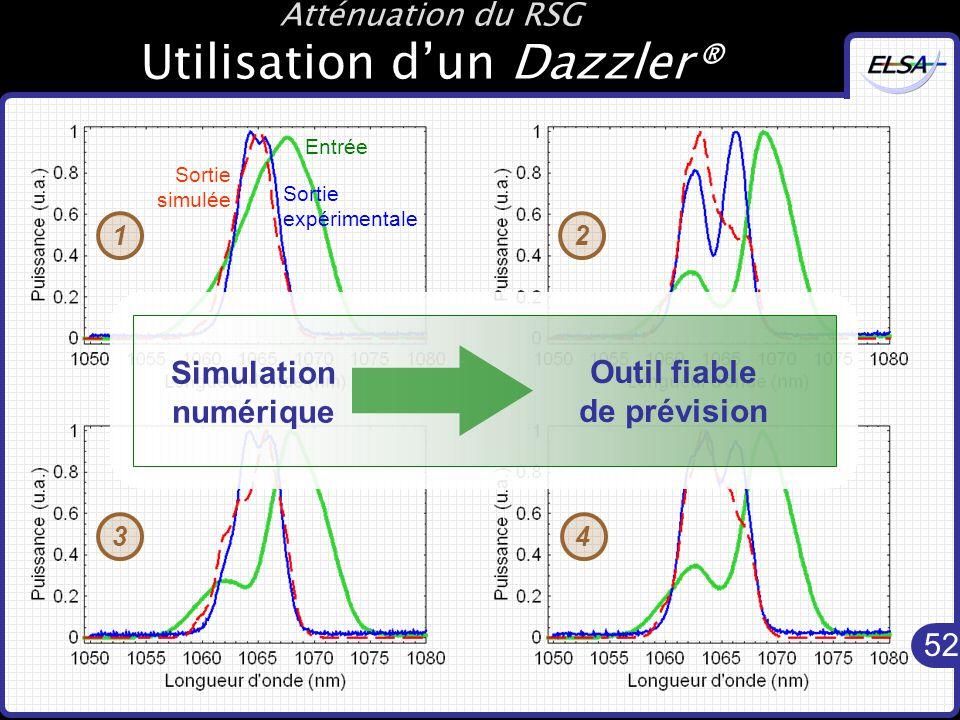 52 Atténuation du RSG Utilisation d'un Dazzler® 1 Entrée Sortie expérimentale Sortie simulée Outil fiable de prévision Simulation numérique 234