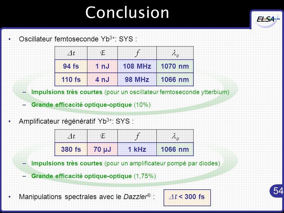 54 Conclusion Oscillateur femtoseconde Yb 3+ : SYS : –Impulsions très courtes (pour un oscillateur femtoseconde ytterbium) –Grande efficacité optique-optique (10%) Amplificateur régénératif Yb 3+ : SYS : –Impulsions très courtes (pour un amplificateur pompé par diodes) –Grande efficacité optique-optique (1,75%) Manipulations spectrales avec le Dazzler ® :  t < 300 fs tt Ef 0 94 fs1 nJ108 MHz1070 nm 110 fs4 nJ98 MHz1066 nm tt Ef 0 380 fs70 µJ1 kHz1066 nm