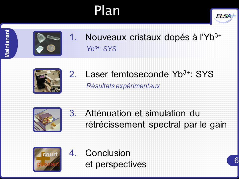 6 Maintenant Plan 1.Nouveaux cristaux dopés à l'Yb 3+ Yb 3+ : SYS 2.Laser femtoseconde Yb 3+ : SYS Résultats expérimentaux 3.Atténuation et simulation du rétrécissement spectral par le gain 4.Conclusion et perspectives + court puissant
