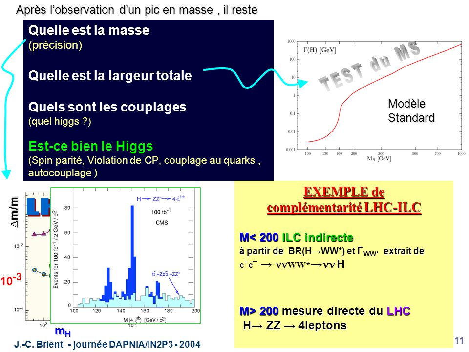 J.-C. Brient - journée DAPNIA/IN2P3 - 2004 11 Quelle est la masse (précision) Quelle est la largeur totale Quels sont les couplages (quel higgs ? ) Es