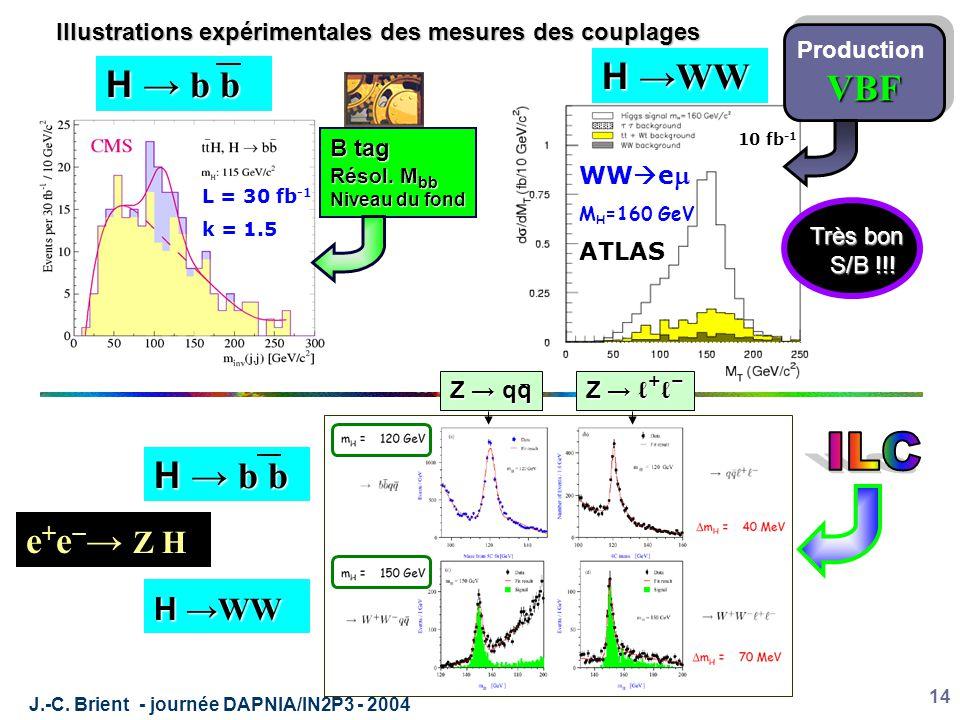 J.-C. Brient - journée DAPNIA/IN2P3 - 2004 14 Illustrations expérimentales des mesures des couplages L = 30 fb -1 k = 1.5  M ~ 15 GeV M H =160 GeV WW
