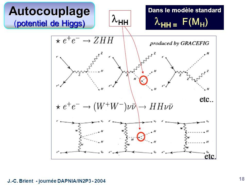 J.-C. Brient - journée DAPNIA/IN2P3 - 2004 18 Autocouplage potentiel de Higgs) (potentiel de Higgs) HH Dans le modèle standard HH = F(M H )