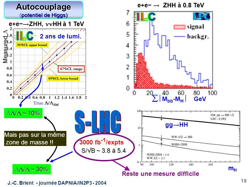 J.-C. Brient - journée DAPNIA/IN2P3 - 2004 19 ∆  /   10% HH à 1 TeV e+e−→ZHH, HH à 1 TeV Measured  2 ans de lumi. ∆  /   30% Mais pas sur la mê