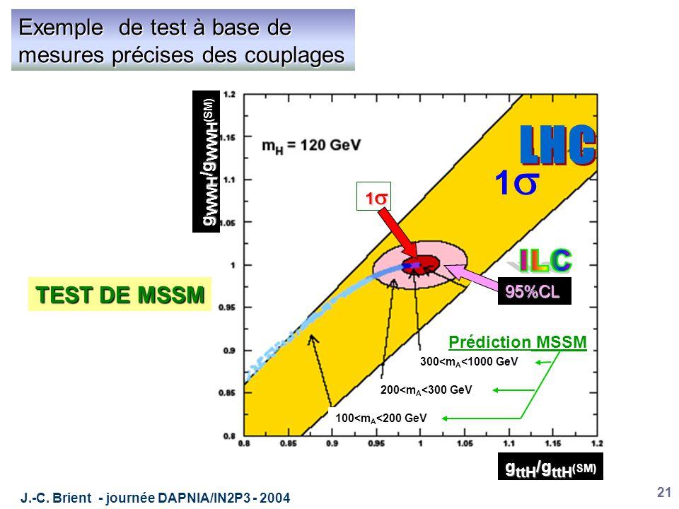 J.-C. Brient - journée DAPNIA/IN2P3 - 2004 21 Exemple de test à base de mesures précises des couplages g ttH /g ttH g ttH /g ttH (SM) g WWH /g WWH g W