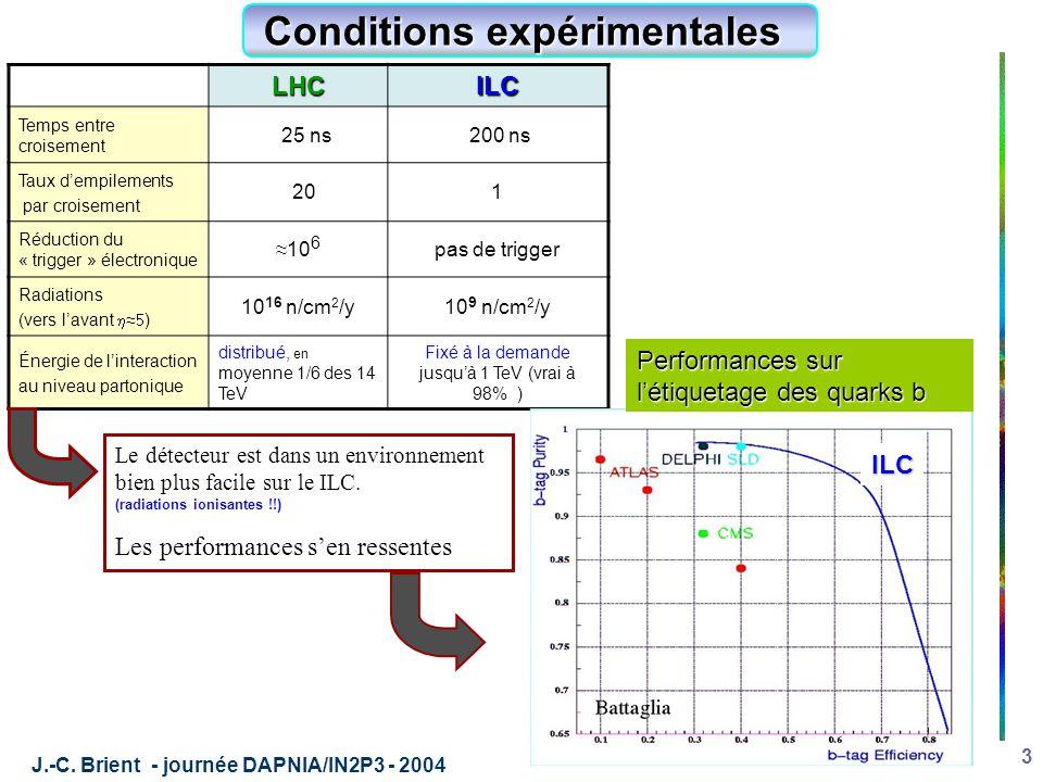 J.-C. Brient - journée DAPNIA/IN2P3 - 2004 3 LHCILC Temps entre croisement 25 ns 200 ns Taux d'empilements par croisement 201 Réduction du « trigger »