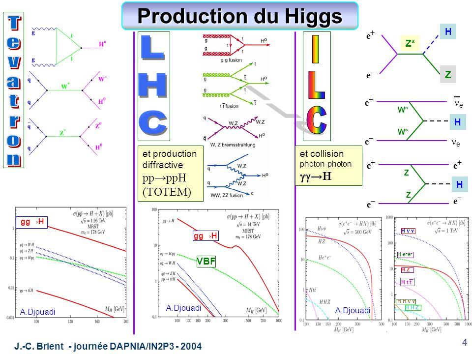 J.-C. Brient - journée DAPNIA/IN2P3 - 2004 4 H e+e+ e−e− e e W* H e+e+ e−e− Z Z e+e+ e−e− H e+e+ e−e− Z Z* gg→H VBF Production du Higgs H H e + e − H