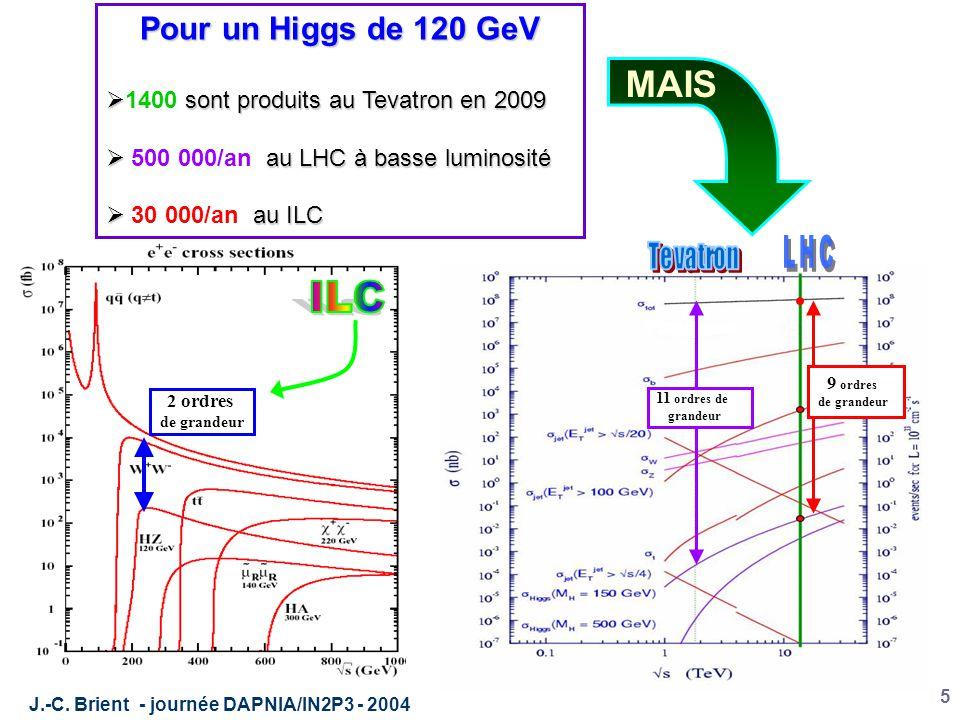 J.-C. Brient - journée DAPNIA/IN2P3 - 2004 5 2 ordres de grandeur Pour un Higgs de 120 GeV  sont produits au Tevatron en 2009  1400 sont produits au