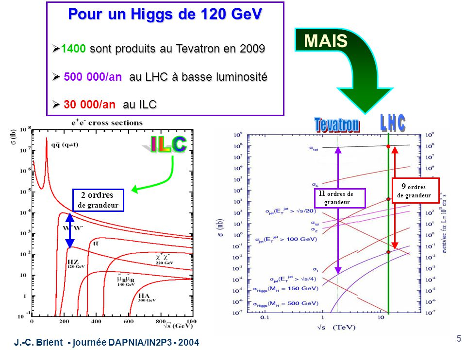 J.-C.Brient - journée DAPNIA/IN2P3 - 2004 16 H→ZZ Exp.