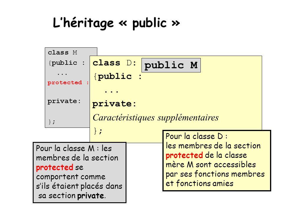 L'héritage « public » class M {public :... protected : private: }; class D: {public :... private: Caractéristiques supplémentaires }; public M Pour la