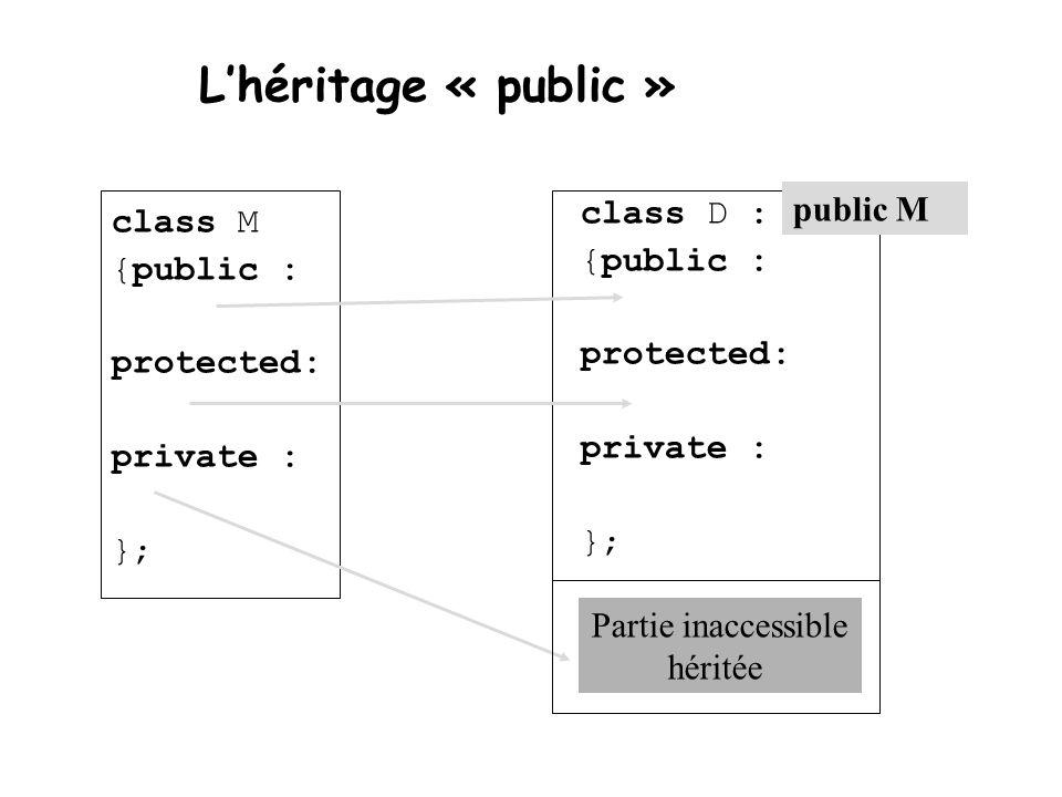 L'héritage « public » class M {public : protected: private : }; class D : {public : protected: private : }; public M Partie inaccessible héritée