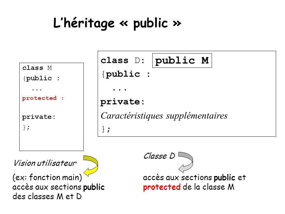 L'héritage « public » class M {public :... protected : private: }; class D: {public :... private: Caractéristiques supplémentaires }; public M (ex: fo