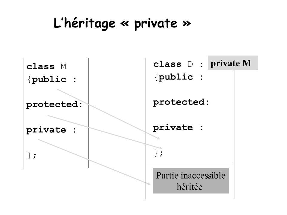 L'héritage « private » class M {public : protected: private : }; class D : {public : protected: private : }; private M Partie inaccessible héritée