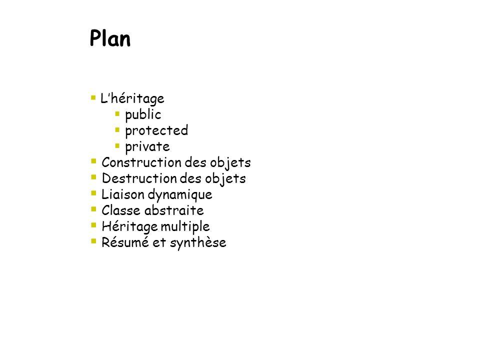 Plan  L'héritage  public  protected  private  Construction des objets  Destruction des objets  Liaison dynamique  Classe abstraite  Héritage multiple  Résumé et synthèse