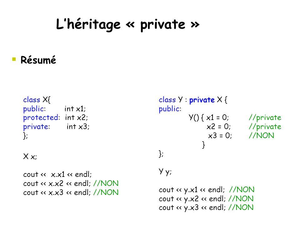  Résumé L'héritage « private » class Y : private X { public: Y() { x1 = 0;//private x2 = 0;//private x3 = 0;//NON } }; Y y; cout << y.x1 << endl; //NON cout << y.x2 << endl; //NON cout << y.x3 << endl; //NON class X{ public: int x1; protected: int x2; private: int x3; }; X x; cout << x.x1 << endl; cout << x.x2 << endl; //NON cout << x.x3 << endl; //NON