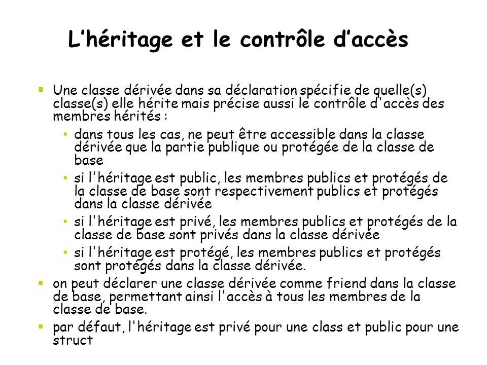 L'héritage et le contrôle d'accès  Une classe dérivée dans sa déclaration spécifie de quelle(s) classe(s) elle hérite mais précise aussi le contrôle d accès des membres hérités : dans tous les cas, ne peut être accessible dans la classe dérivée que la partie publique ou protégée de la classe de base si l héritage est public, les membres publics et protégés de la classe de base sont respectivement publics et protégés dans la classe dérivée si l héritage est privé, les membres publics et protégés de la classe de base sont privés dans la classe dérivée si l héritage est protégé, les membres publics et protégés sont protégés dans la classe dérivée.