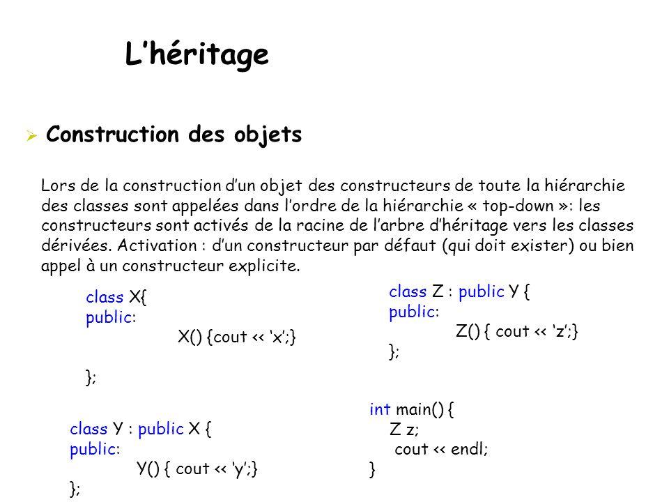  Construction des objets class X{ public: X() {cout << 'x';} }; class Y : public X { public: Y() { cout << 'y';} }; Lors de la construction d'un objet des constructeurs de toute la hiérarchie des classes sont appelées dans l'ordre de la hiérarchie « top-down »: les constructeurs sont activés de la racine de l'arbre d'héritage vers les classes dérivées.