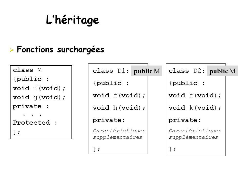  Fonctions surchargées L'héritage class M {public : void f(void); void g(void); private :... Protected : }; class D1: {public : void f(void); void h(