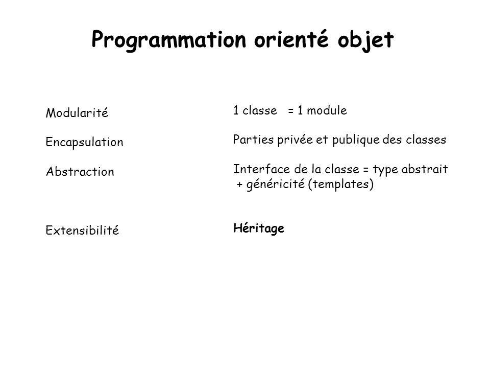 Programmation orienté objet 1 classe = 1 module Parties privée et publique des classes Interface de la classe = type abstrait + généricité (templates) Héritage Modularité Encapsulation Abstraction Extensibilité