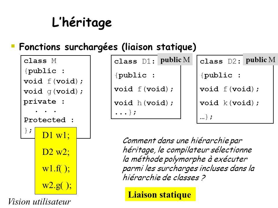  Fonctions surchargées (liaison statique) L'héritage class M {public : void f(void); void g(void); private :... Protected : }; D1 w1; D2 w2; w1.f( );